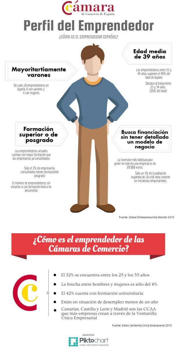 infografia_perfil-emprendedor-espana2-2